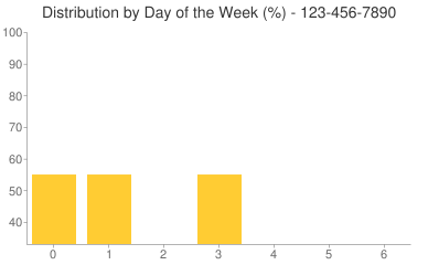 Distribution By Day 123-456-7890